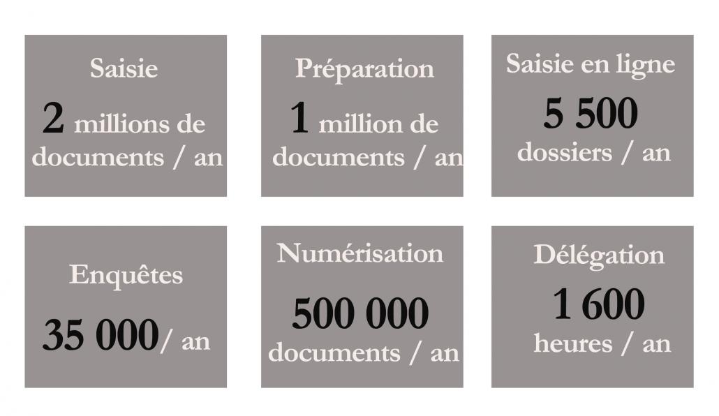Saisie, préparation, enquête, numérisation de documents et délégation