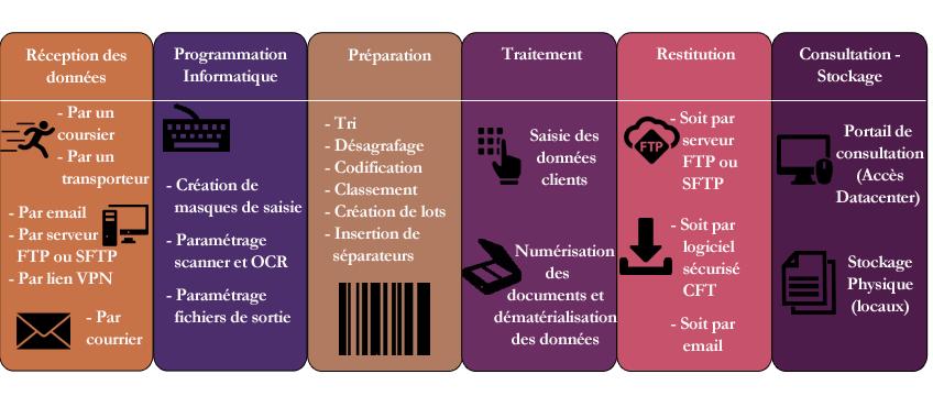 Différentes étapes de travail pour le traitement des données