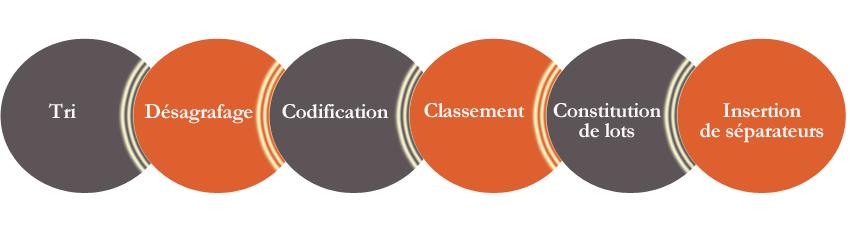 Tri, désagrafage, codification, classement, constitution de lots, insertion de séparation